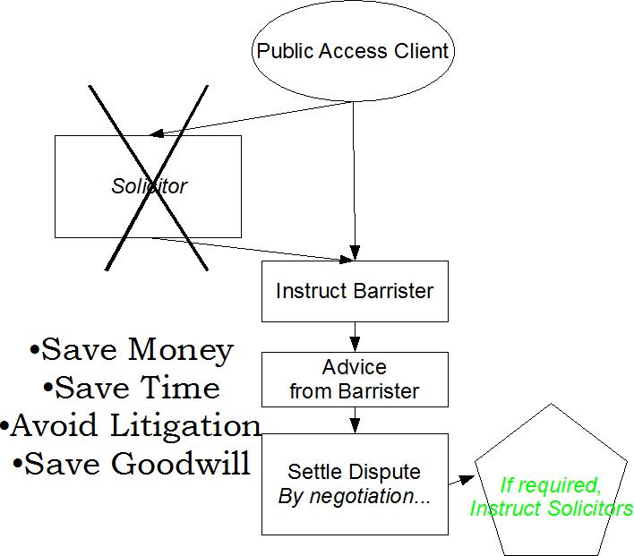 13 12 11 Public Access Flow Chart